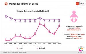 Mortalidad infantil en Lerdo 2016