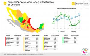 Percepción Social sobre la Seguridad Pública en Coahuila