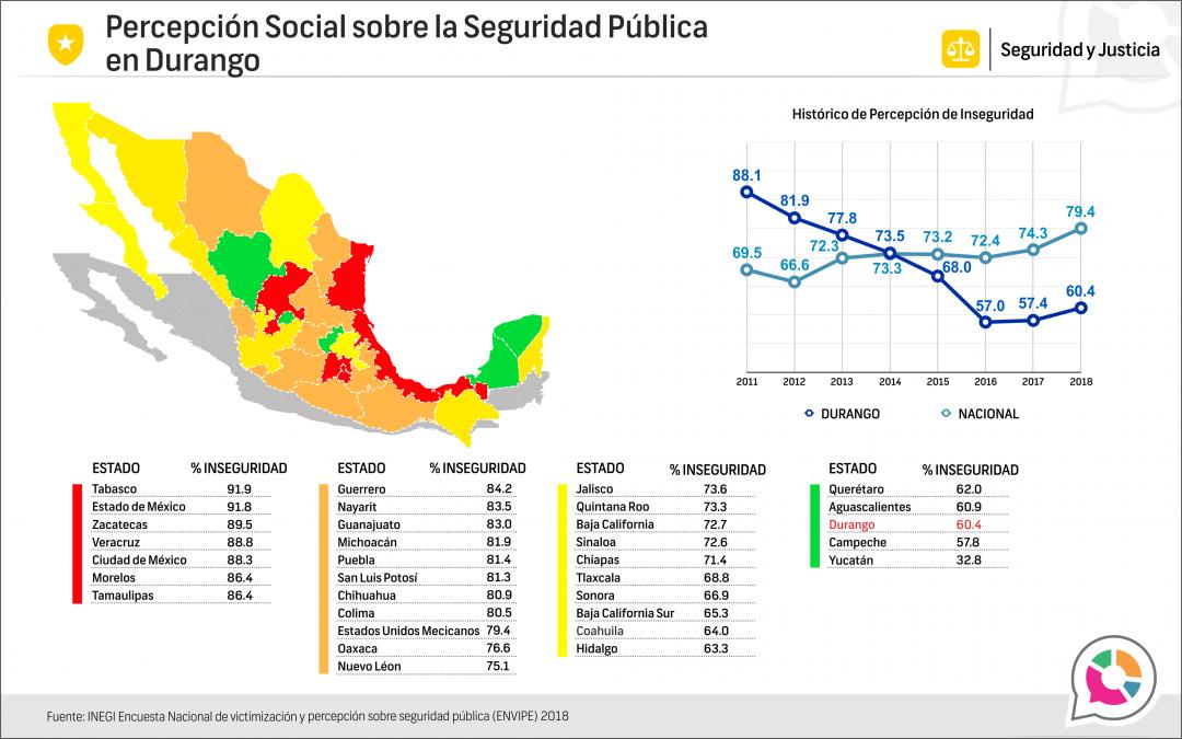 Percepción Social sobre la Seguridad Pública en Durango