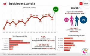 Suicidios en Coahuila 2017