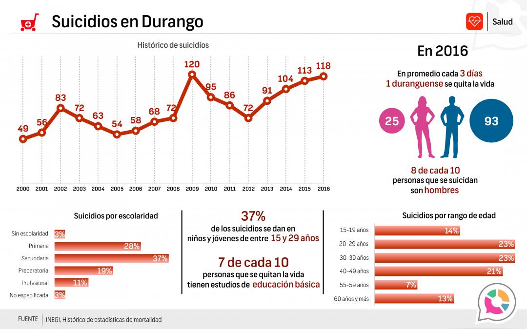 Suicidios en Durango