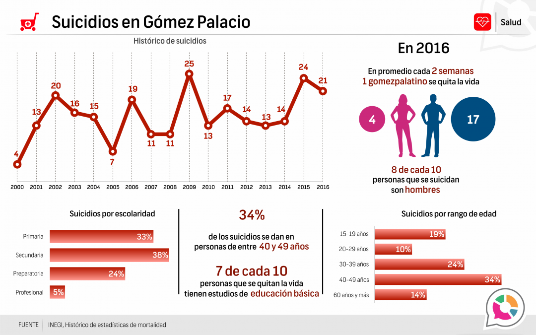 Suicidios en Gómez Palacio 2016