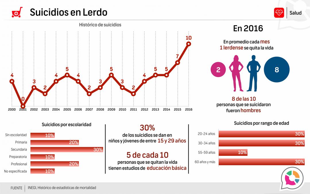 Suicidios en Lerdo 2016