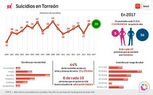Suicidios en Torreón 2016