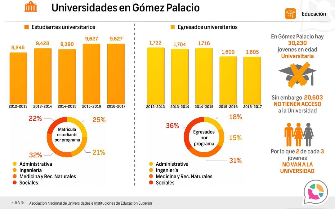 Universidades en Gómez Palacio 2016-2017