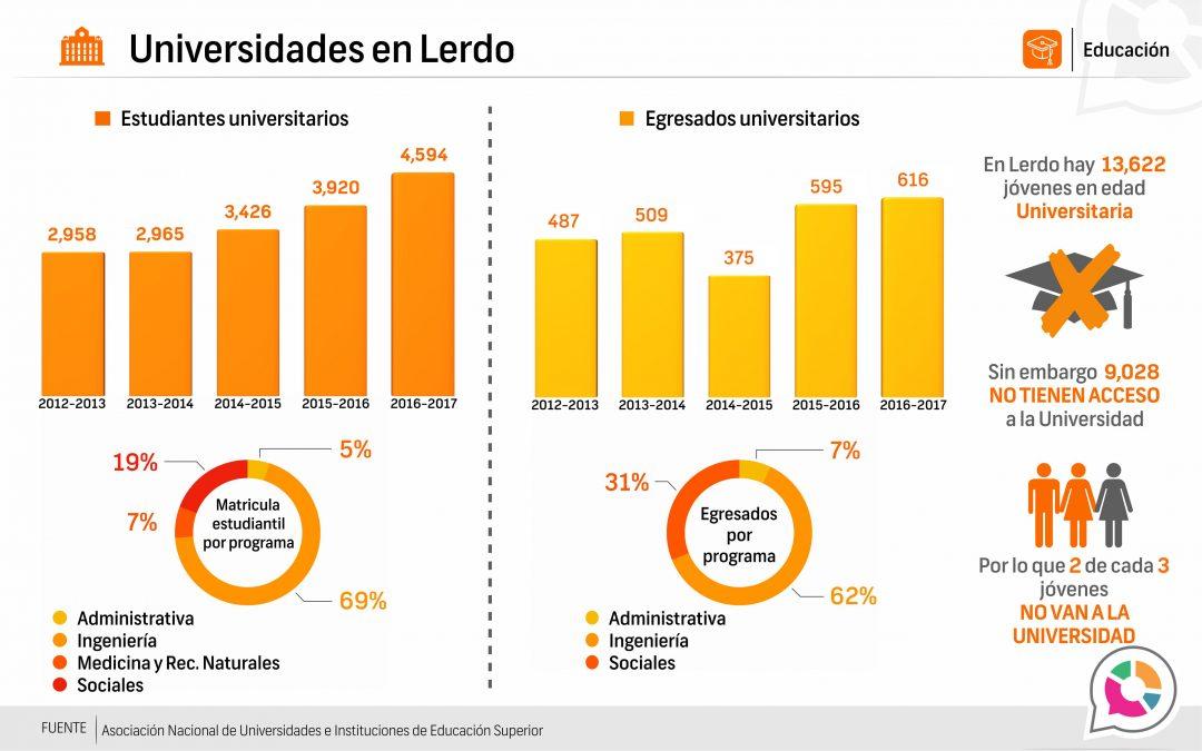 Universidades en Lerdo 2016-2017