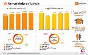 Universidades en Torreón 2016-2017