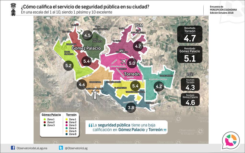 ¿Cómo califica el servicio de seguridad pública en su ciudad? 2018