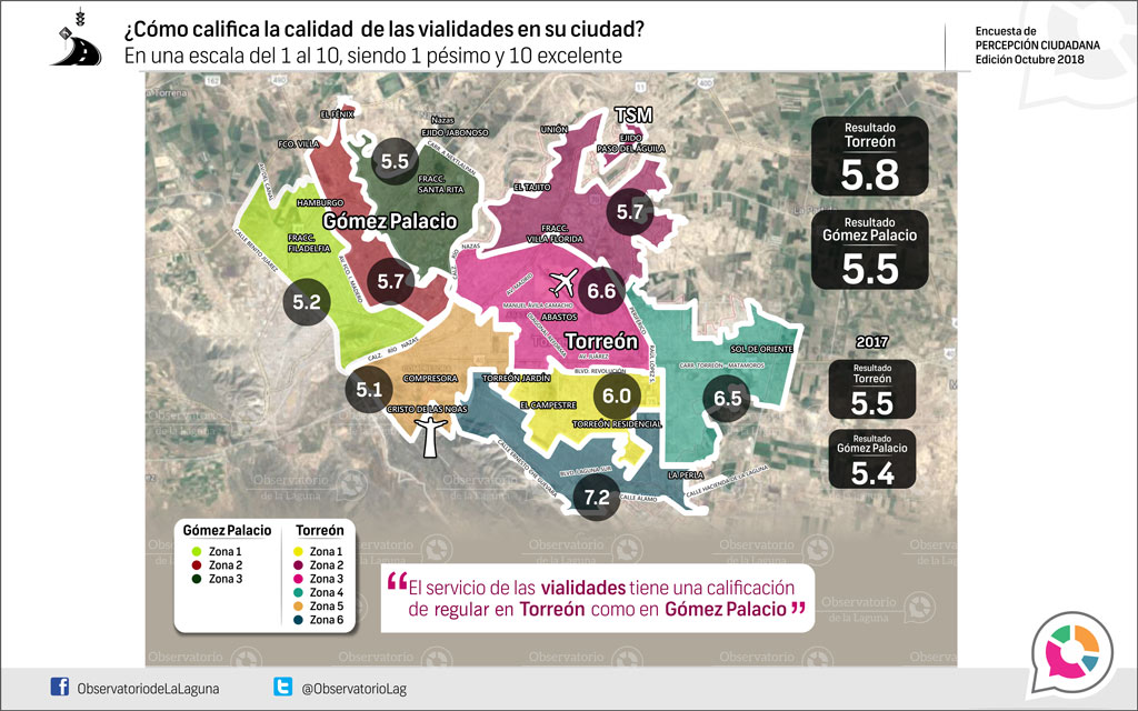 ¿Cómo califica la calidad de las vialidades en su ciudad? 2018