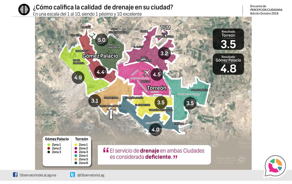 ¿Cómo califica la calidad de drenaje en su ciudad? 2018
