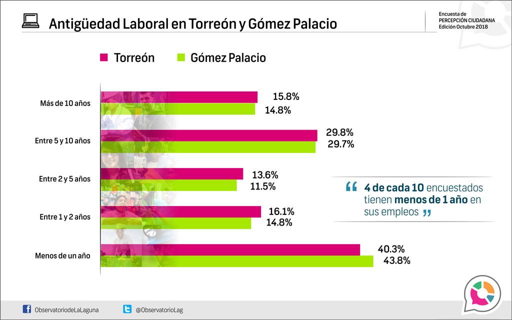 Antigüedad laboral en Torreón y Gómez Palacio 2018