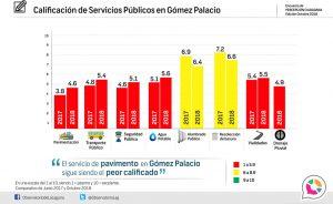 Calificación de Servicios Públicos en Gómez Palacio.