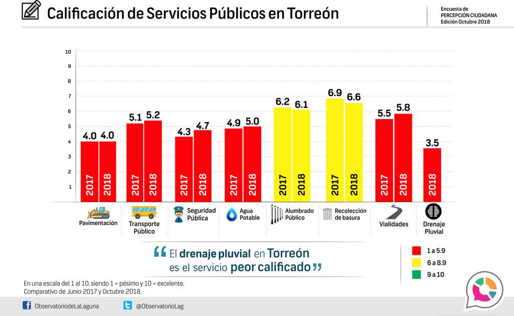 Calificación de Servicios Públicos en Torreón 2018
