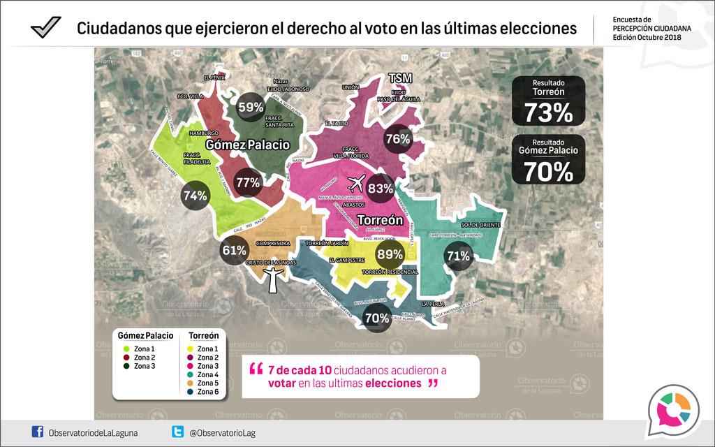 Ciudadanos que ejercieron el derecho al voto en las últimas elecciones 2018