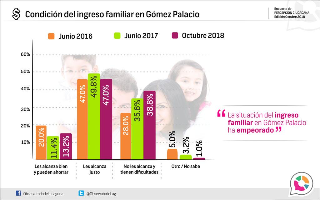 Condición del ingreso familiar en Gómez Palacio 2018
