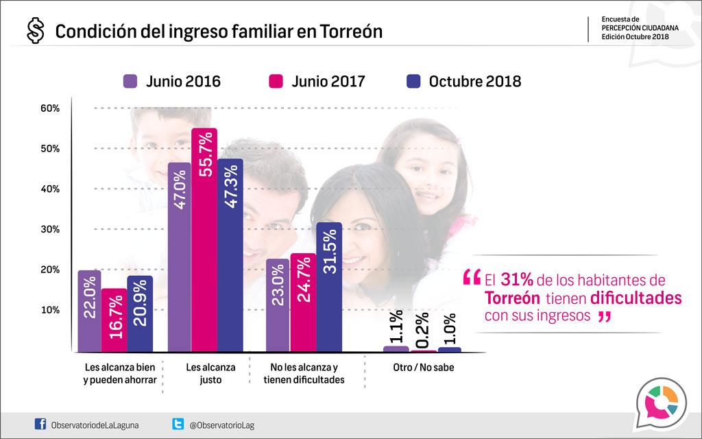Condición del ingreso familiar en Torreón 2018