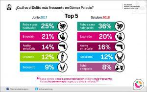 ¿Cuál es el delito más frecuente en Gómez Palacio?