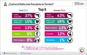 ¿Cuál es el Delito más frecuente en Torreón? 2018