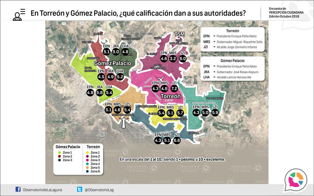 En Torreón y Gómez Palacio, ¿Qué calificación dan a sus autoridades?