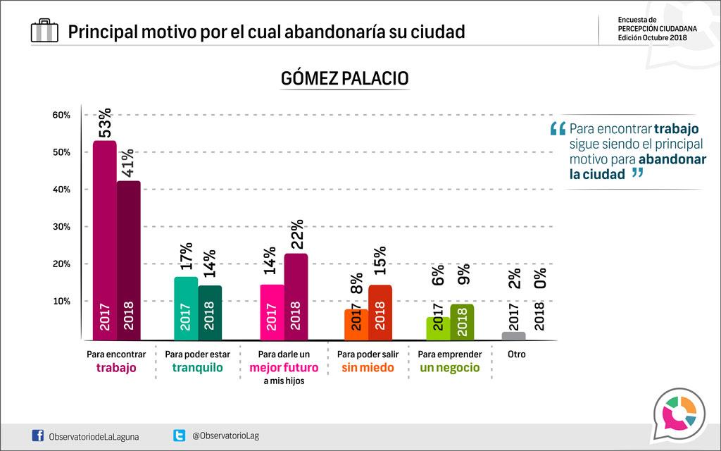 Principal motivo por el cual abandonaría su ciudad Gómez Palacio 2018