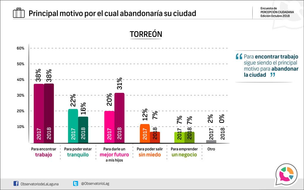 Principal motivo por el cual abandonarían su ciudad, Torreón 2018