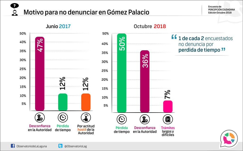 Motivo para no denunciar en Gómez Palacio 2018