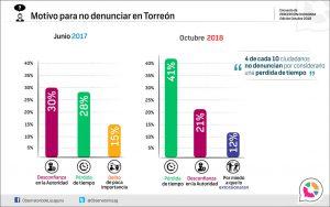 Motivo para no denunciar en Torreón 2018