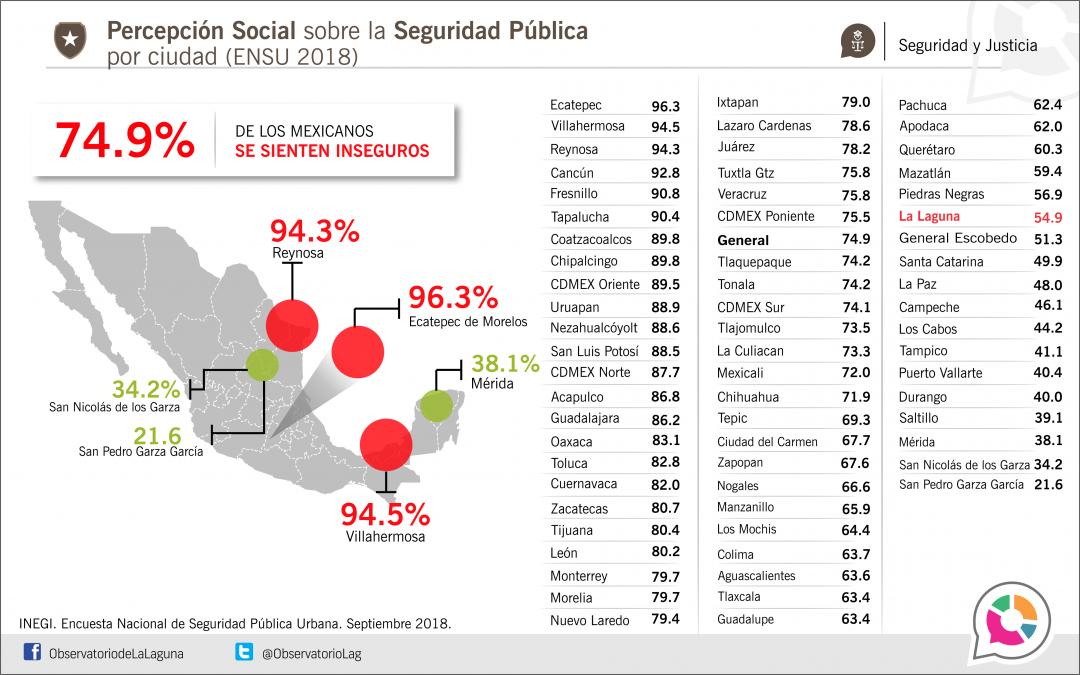 Percepción Inseguridad Sep. 2018