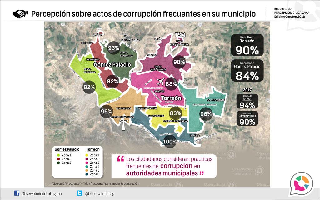 Percepción sobre actos de corrupción frecuentes en su municipio 2018