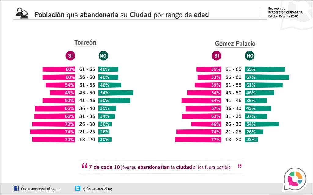 Población que abandonaría su ciudad por rango de edad 2018