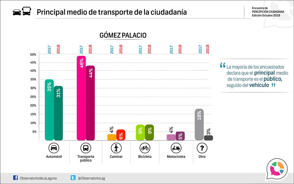 Principal medio de transporte de la ciudadanía, Gómez Palacio 2018