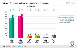 Principal medio de transporte de la ciudadanía en Torreón, 2018