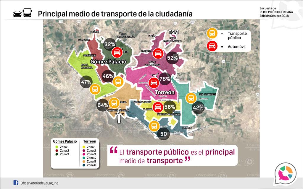 Principal medio de transporte de la ciudadanía 2018