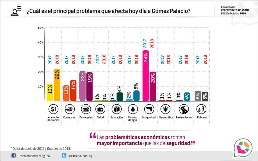 ¿Cuál es el principal problema que afecta hoy en día a Gómez Palacios, 2018