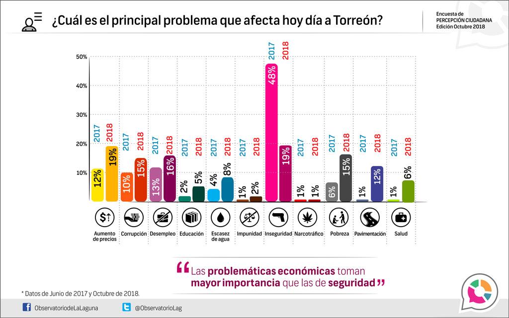 ¿Cuál es el principal problema que afecta hoy en día a Torreón, 2018