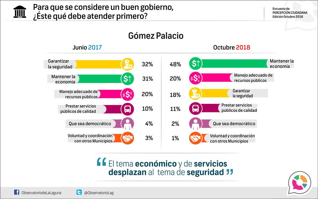 Para que se considere un buen gobierno, ¿Éste qué debe atender primero? Gómez Palacio