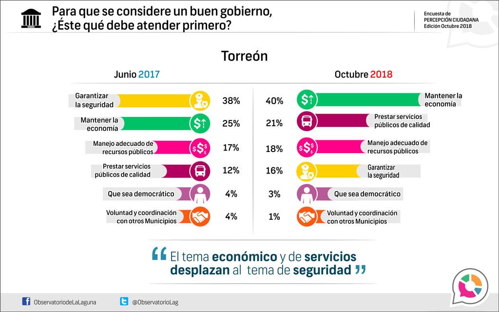 Para que se considere un buen gobierno, ¿Éste qué debe atender primero? Torreón