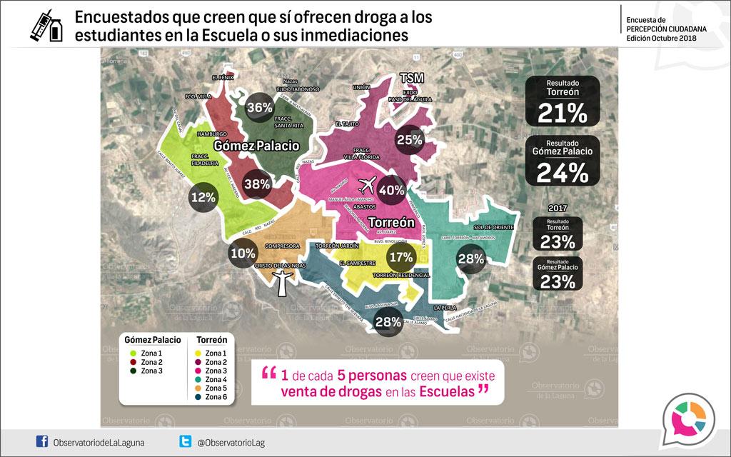 Encuestados que creen que sí ofrecen droga a los estudiantes en la escuela o sus inmediaciones, 2018