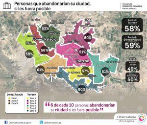 Se destaca que 6 de cada 10 personas abandonarían su lugar si les fuera posible. En Torreón sería el 58%, mientras que en Gómez Palacio sería el 59%.