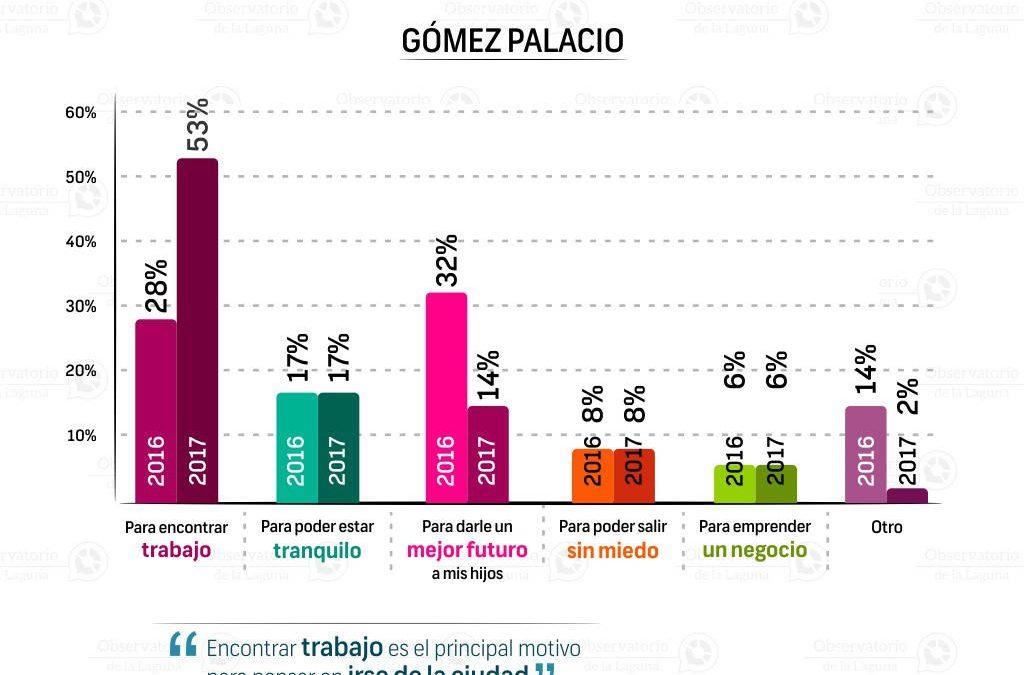 Principal motivo por el cual abandonaría su ciudad | Gómez Palacio