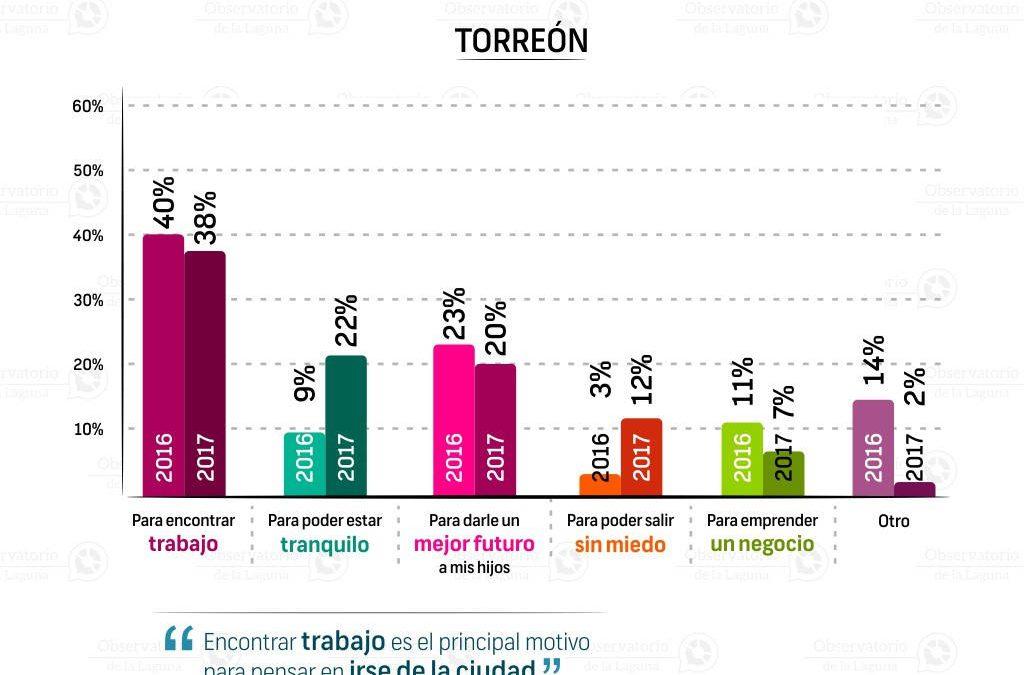 Principal motivo por el cual abandonaría su ciudad | Torreón