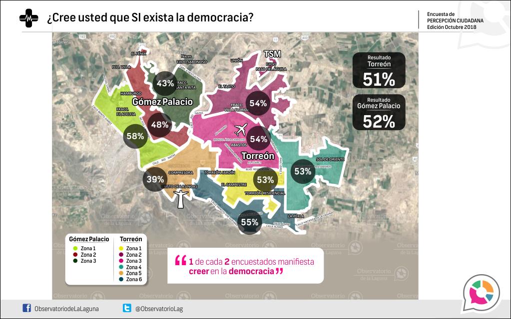 ¿Cree usted que SI exista la democracia?