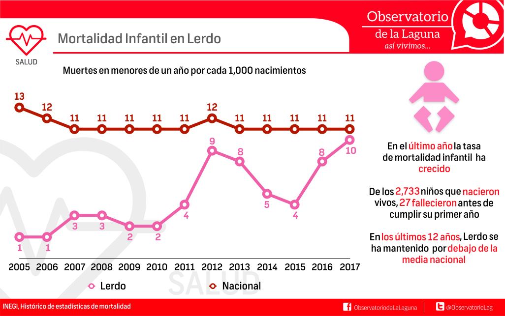 Mortalidad Infantil en Lerdo