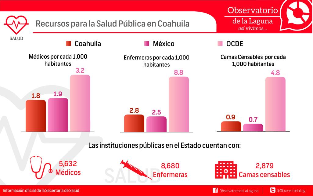 Recursos para la Salud Pública en Coahuila