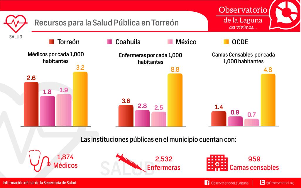 Recursos para la Salud Pública en Torreón