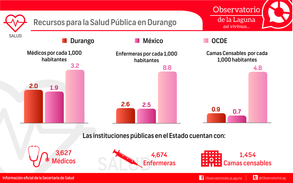 Recursos para la Salud Pública en Durango