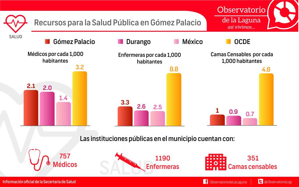 Recursos para la Salud Pública en Gómez Palacio