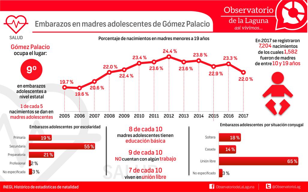 Embarazos en madres adolescentes de Gómez Palacio