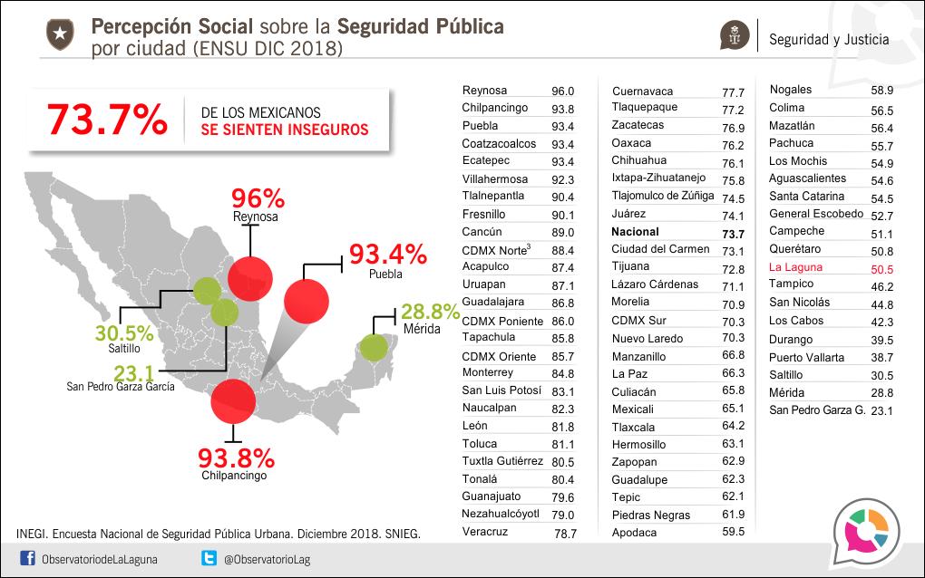Percepción Social sobre la Seguridad Pública por ciudad (ENSU DIC 2018)