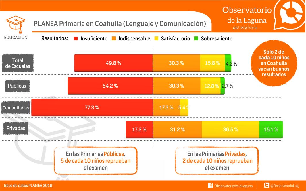 PLANEA Primaria en Coahuila (lenguaje y Comunicación)